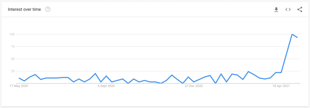 mutter tag - Google trends
